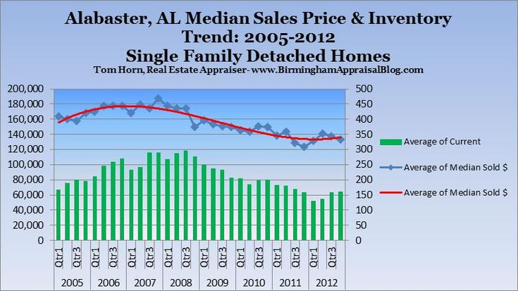 Two Exciting Trends Suggests A Stronger 2013 For The Alabaster, Alabama Real Estate Market-Check out the full story: http://birminghamappraisalblog.com/appraisal/two-exciting-trends-suggests-a-stronger-2013-for-the-alabaster-alabama-real-estate-market/