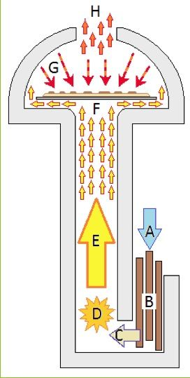 """A - """"chimney effect""""  B - Small sticks @ firebox.  C - """"Wood gas"""". Super insulated firebox / chimney trap heat @ burn zone, where combustion occurs @ 1,500ºF.  D - The """"burn zone"""". Radiant heat from walls burn flammable gasses from fuel.  E - """"Chimney effect"""". Smoke is eliminated.  F - Heat strikes bottom of platter, ideal temperature (± 500º F). It then spreads out and heats the oven walls before it escapes.  G - Radiant energy from oven dome bakes top of pizza.  H - Hot air escapes."""