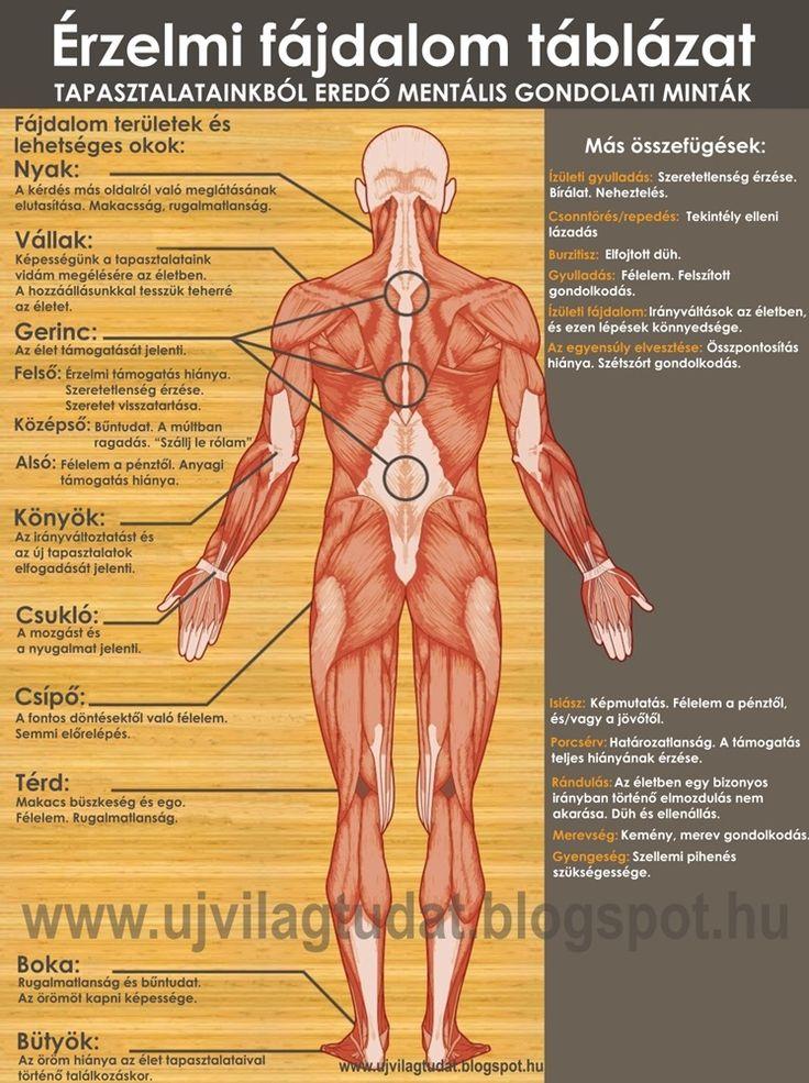 Ahol a lelki baj kiütközik - Érzelmi fájdalom táblázat - MindenegybenBlog
