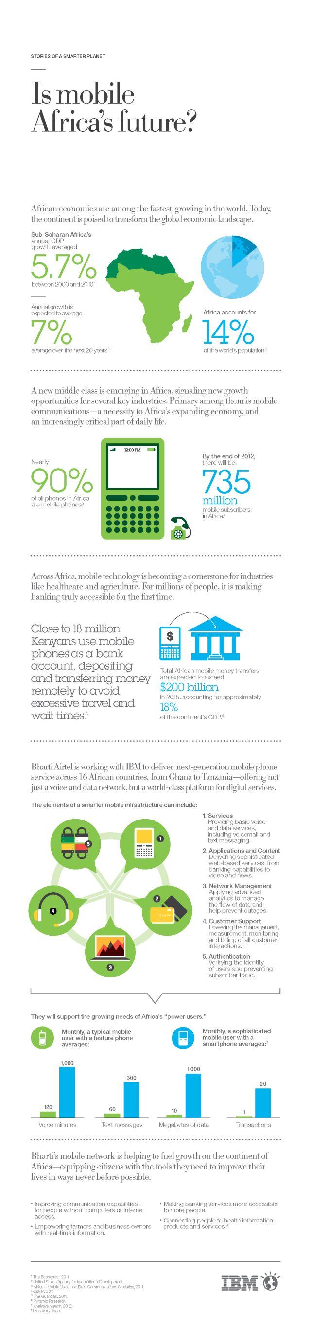 Statistiques utilisation téléphones mobiles en Afrique