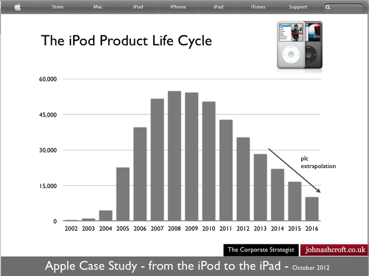 apple ipad home business situation study