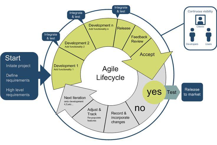 UX User Centered Design Process Spectrum Methods ...