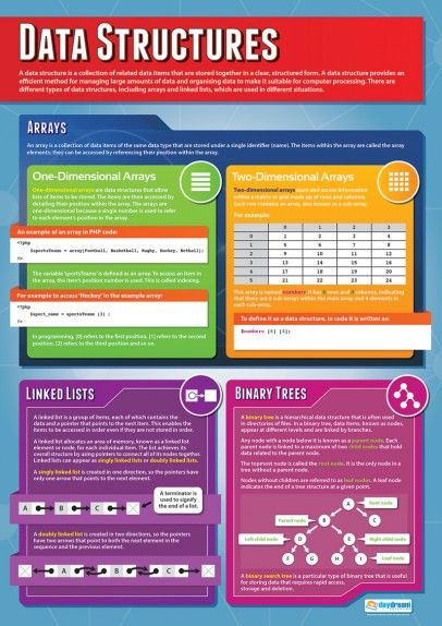 Data Structures Poster