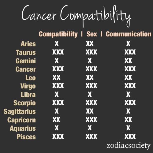 Zodiac Compatibility Charts_Cancer_Zodiac Society [1 being the lowest 3 being the highest]