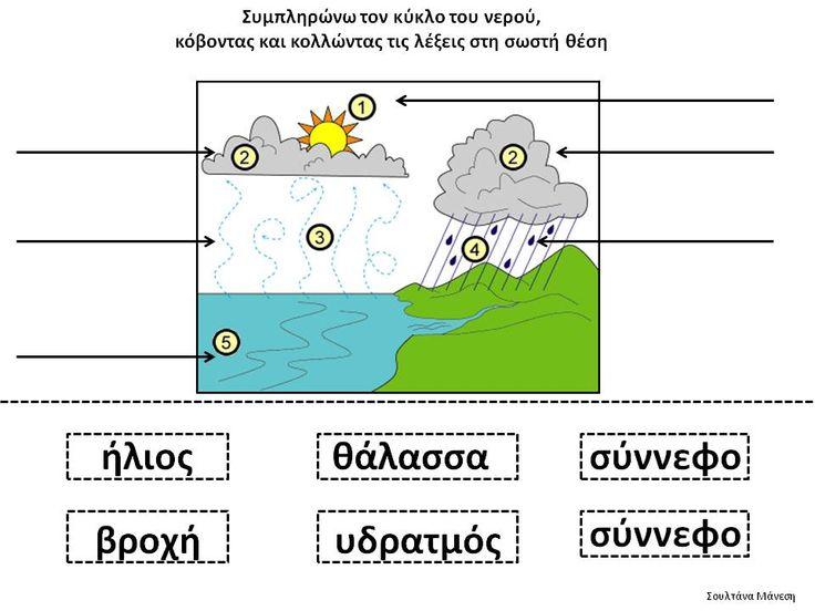 Δραστηριότητες, παιδαγωγικό και εποπτικό υλικό για το Νηπιαγωγείο: Ο κύκλος του Νερού στο Νηπιαγωγείο: Διπλό Φύλλο Εργασίας για την Γλώσσα