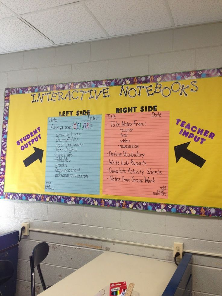 interactive notebook bulletin board.