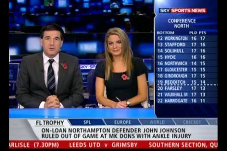 (Compared to the example of FaceTime) The screenshot of SKY Mobile TV is an example of hypermediacy due to the sports information presented on the bottom of the screen and discussion topics on the right side. This information is contantly changing and updating, which leads to the fact that the audience cannot only focus on what the hosts are saying. In other words, the presence of Mobile TV is very apparent so that the user is continually brought back to and made aware of the interface.