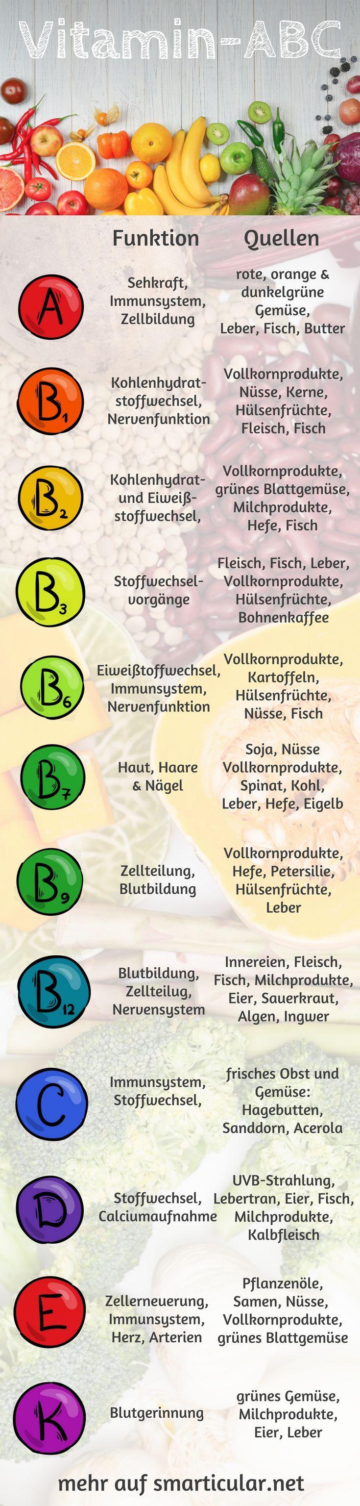 Vitamine sind essentiell für unseren Organismus - Im Vitamin-Lexikon erfährst du, wofür sie wichtig sind und worin sie enthalten sind!