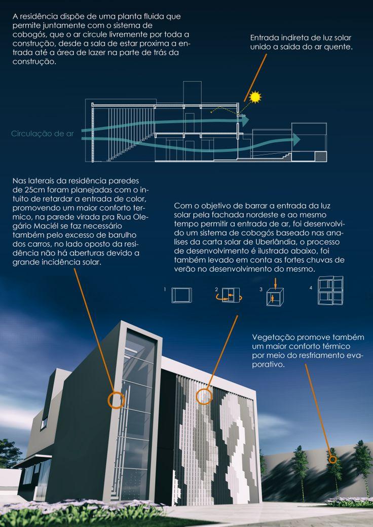 Prancha de conforto do meu Projeto de Ateliê II - Arquitetura e Urbanismo - UFU  #Presentation #Diagram #architectural #Project #idea #arquitetura #infographic #graphic