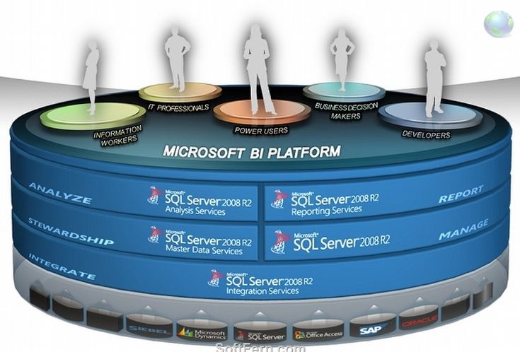Microsoft SQL Server the Difference between SSRS, SSIS and SSAS - ssrs sample resume