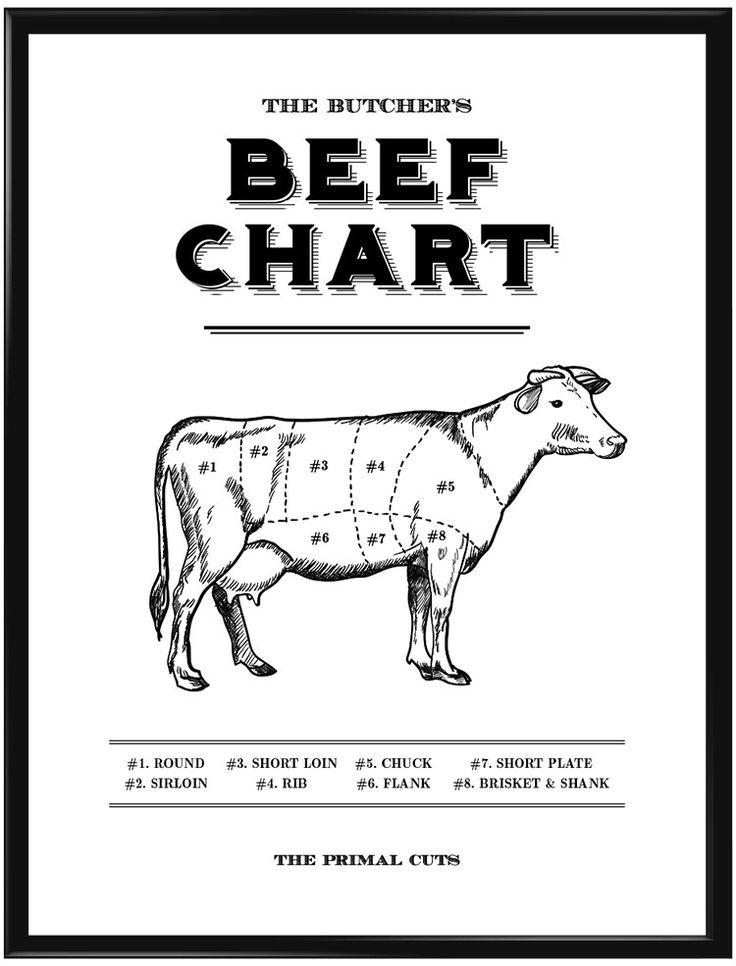 """Denna poster är en """"must have"""" för alla köttälskare! I en något retro design…"""