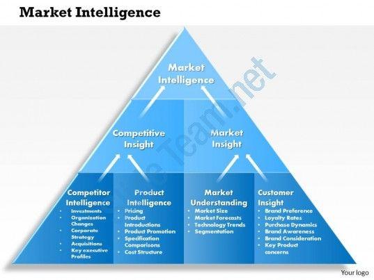 market intelligence - Google Search