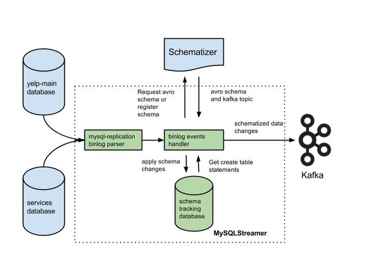 Streaming MySQL tables in real-time to Kafka