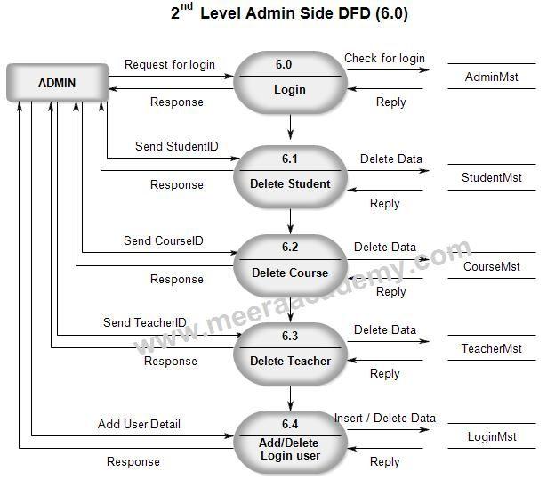 The 42 best project uml diagram images on pinterest management data flow diagram for student management system ccuart Gallery