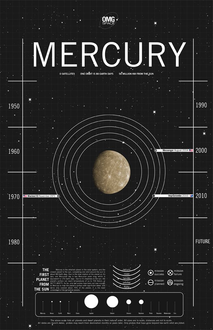 Mercury is the smallest planet in the solar system, and the closest planet to the sun, completing one orbit around the sun in about 88 Earth days.