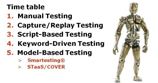 Visual history of test automation evolution