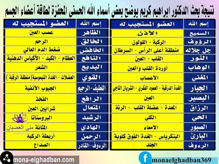 كيفيه الشفاء بطاقه اسماء الله الحسنى Islamic Phrases Arabic Calligraphy Art Blog Posts
