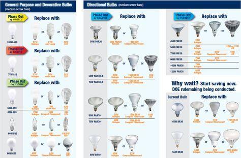 Light Bulb Base Sizes Light Bulb Size Chart Misure