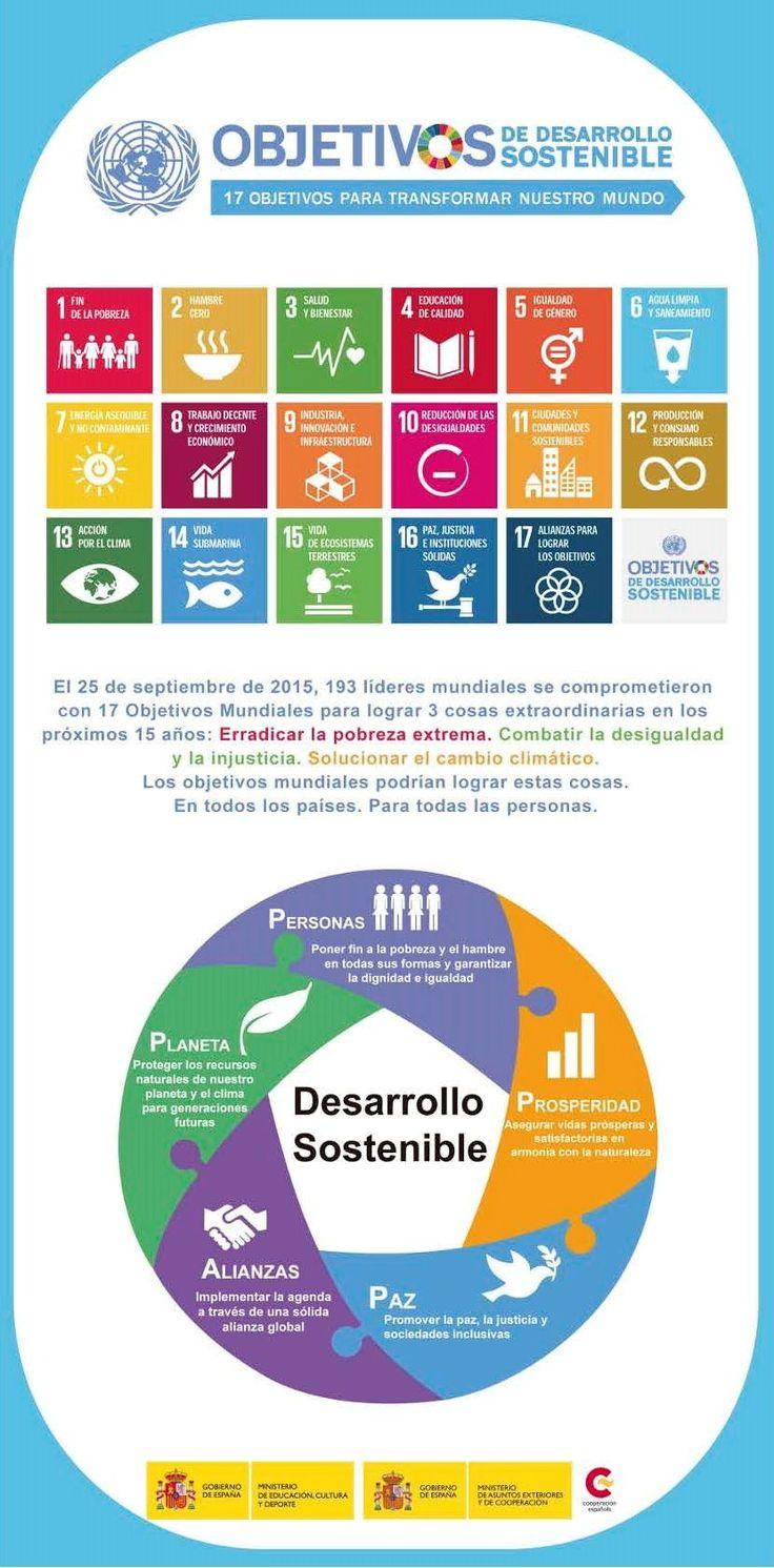 Los #ODS y la #agenda2030 en el VI Encuentro #EpDlapersonaenelcentro
