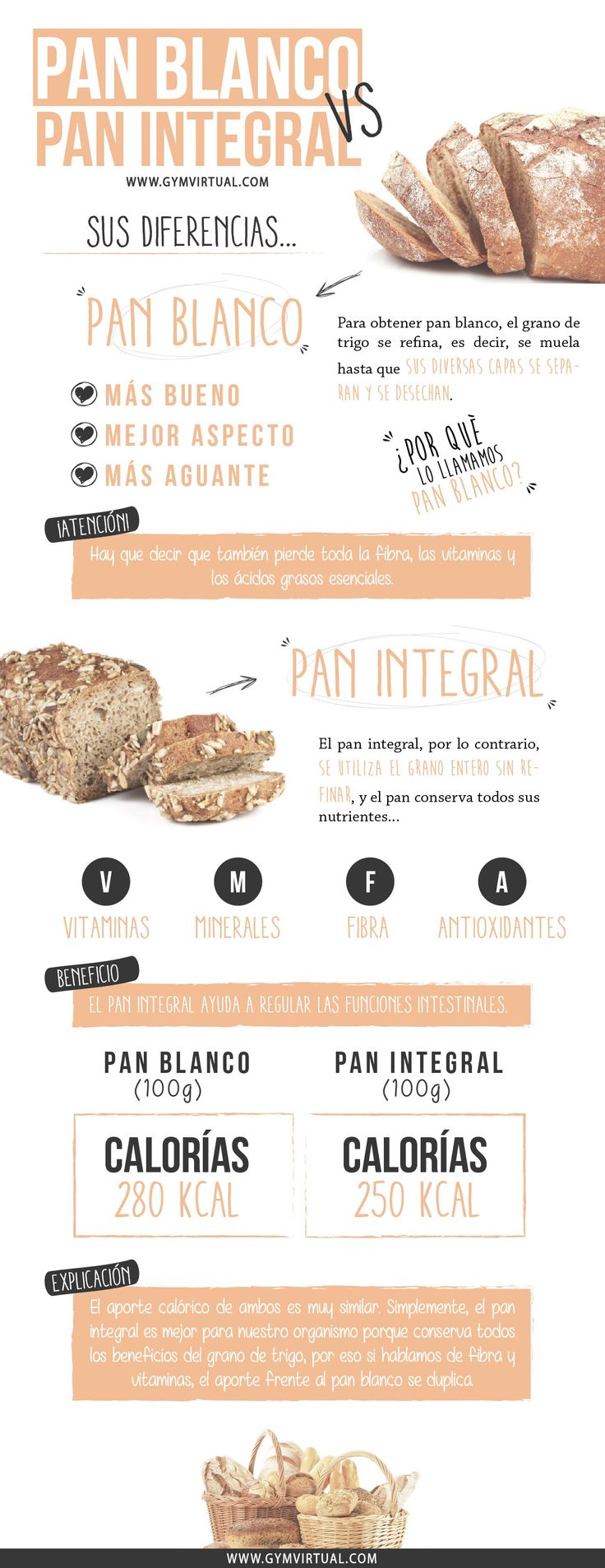 PAN BLANCO VS INTEGRAL #salud #beneficios