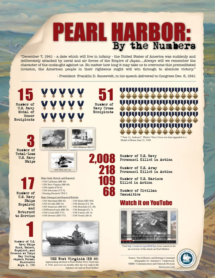 pearl harbor timeline Ww ii pearl harbor, doolittle raid & midway, battle of the bulge, american  military buildup and the secret war  social aspects view timeline  rediscovering.