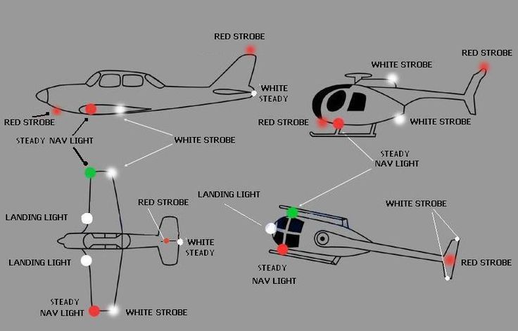 nav light positions for rc aircraft