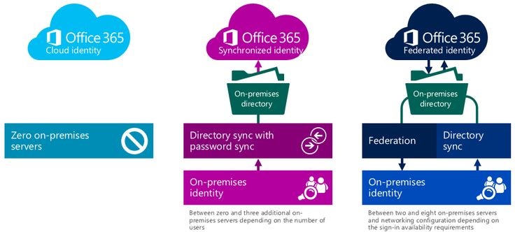Choosing a sign-in model for Office 365