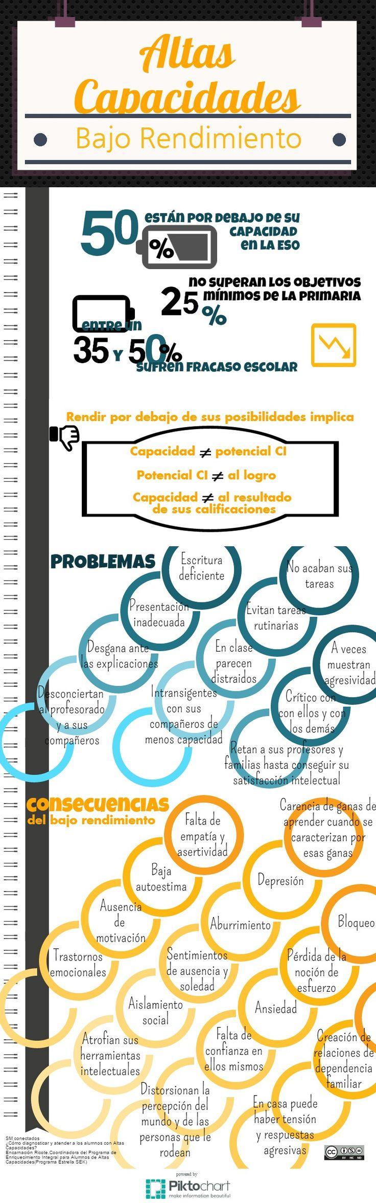 Fracaso escolar y Altas Capacidades Intelectuales.
