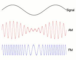 Modulation of Radio Waves For Part 2 of RTR (A)