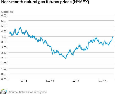Natural Gas Weekly Update. Overview: (For the Week Ending Wednesday, March 20, 2013) Natural gas prices were up across the report week (Wednesday to Wednesday). Prices increased by around 25 to 30 cents per million British thermal units (MMBtu) at most price points, with the exception of Northeastern points, which rose more substantially. The Henry Hub closed at $3.96 MMBtu yesterday, up 24 cents for the week...click on the image to continue reading...