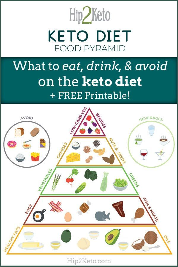 photograph about Keto Food Pyramid Printable titled Choose The Comprehensive Think about With This Easy Keto Eating plan Foods Pyramid
