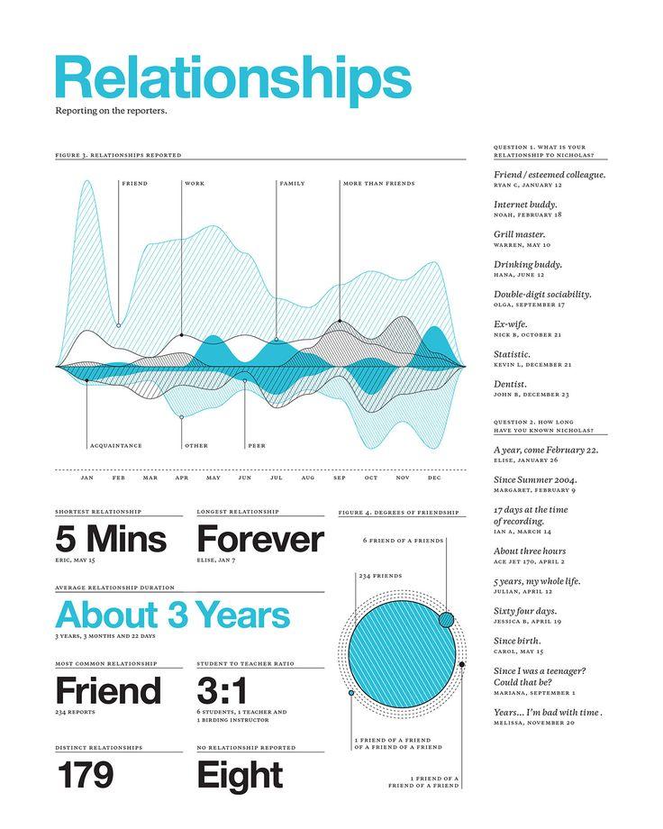 Feltron: 2009 Annual Report