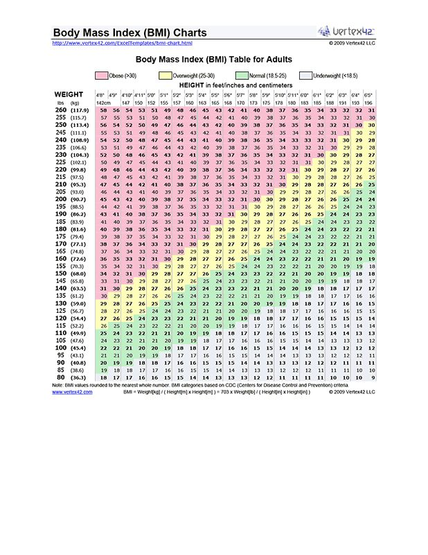Free printable BMI Chart (PDF) from Vertex42.com | Recipes ...