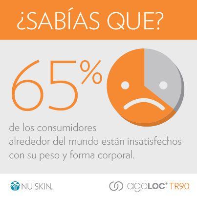 65% de los consumidores están insatisfechos con su peso y forma corporal #TR90
