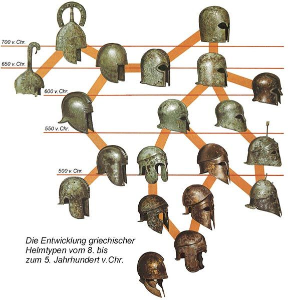 GREEK BRONZE HELMETS EVOLUTION - A Guide from Peter Connolly's books