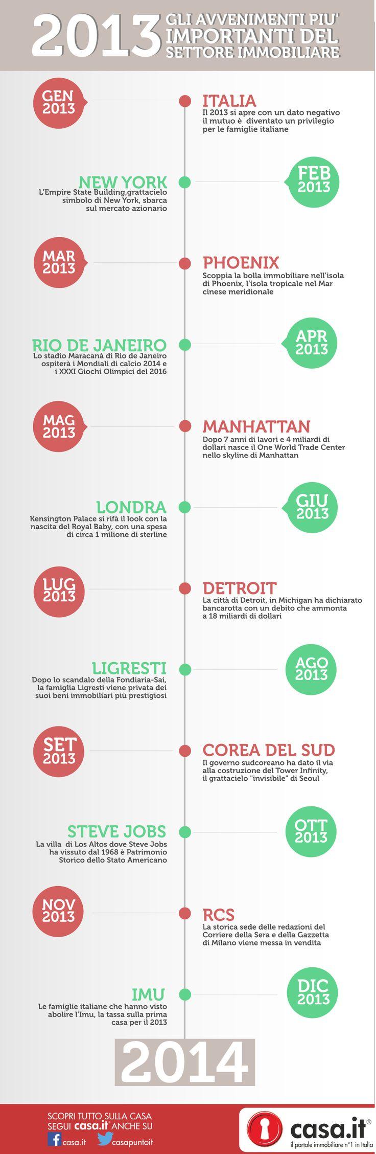 #Infografica Casa.it ripercorre il 2013 scorrendo in rassegna gli avvenimenti più importanti del settore immobiliare. Scopri di più su http://blog.casa.it/2014/01/08/infografica-casa-it-tipercorre-2013-settore-immobiliare/