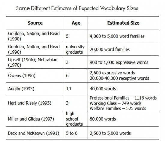 how to develop strong vocabulary
