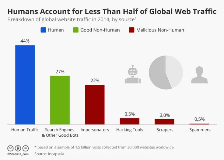 Humans Account for Less Than Half of Global Web Traffic. Breakdown of global #website traffic in 2014.  #analytics #statistics