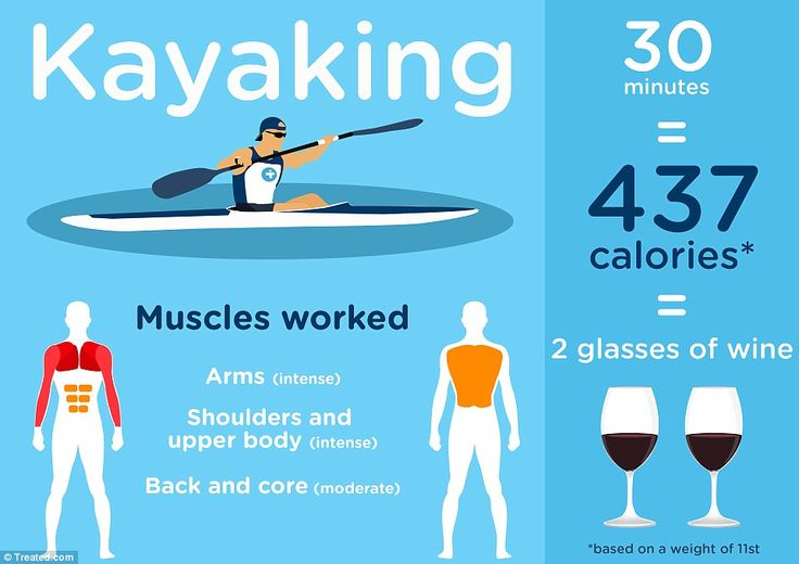 TWO GLASSES OF WINE: Two large goblets of red contain 437 calories, as much as two slices of pizza. It would take 30 minutes of Olympic kayaking - which requires a much faster rate than when one canoes for pleasure - to burn them off. This would give the arm, shoulder and upper body an intense workout too