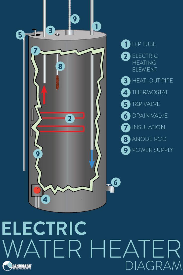 502 best homeowner tips images on pinterest electrical. Black Bedroom Furniture Sets. Home Design Ideas