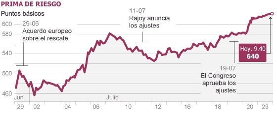 La prima de riesgo se dispara con España e Italia en el ojo del huracán | Economía | EL PAÍS