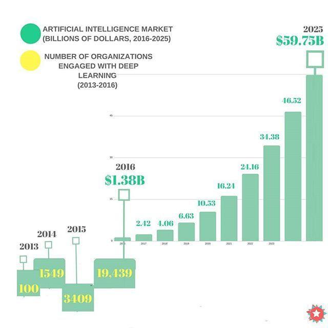 Πάνω από 25 κορυφαίες ιδέες για Robotics companies αποκλειστικά - sales forecast