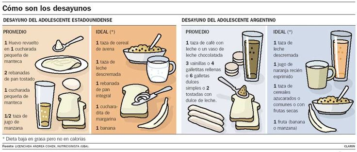 Importance of having a good breakfast in combatting obesity