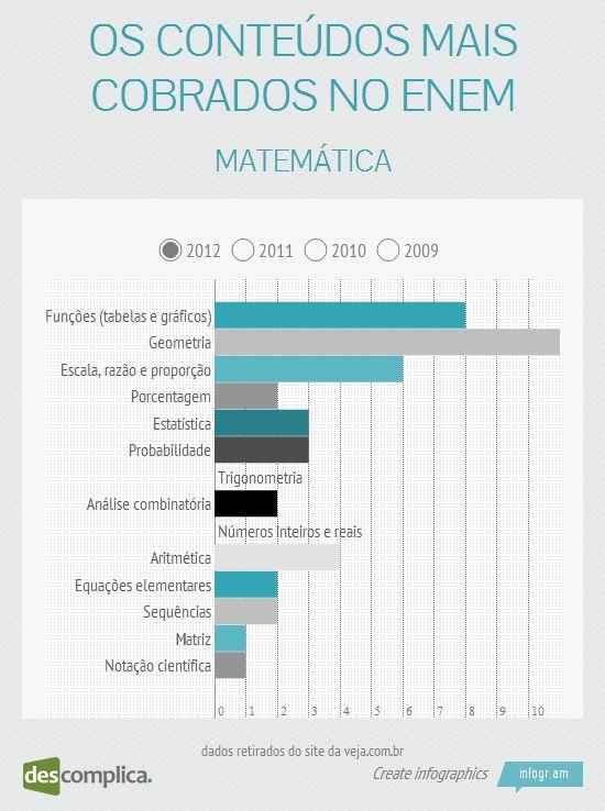 Matemática: no ENEM de 2012 caiu mais problemas de Função e Geometria. Clique na imagem para estudar esses assuntos.