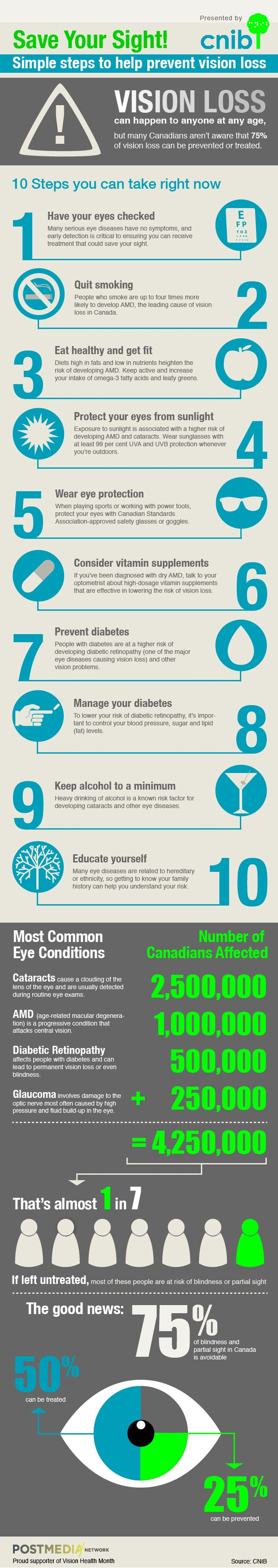 Simple Steps to help prevent vision loss