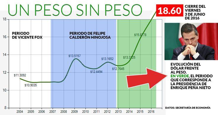 """El peso mexicano """"debe rendir menos"""