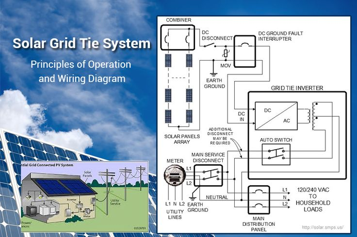PRINCIPLES OF OPERATION AND WIRING DIAGRAM Of Solar Grid Tie System.Solar panels engross solar verve from the sun and transfigure it to DC energy.