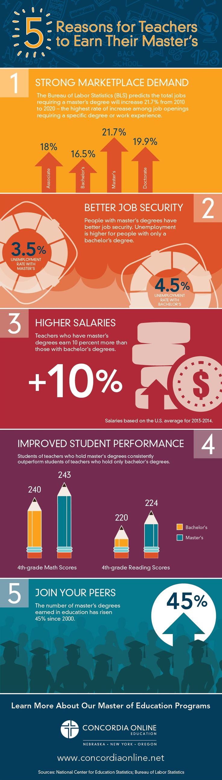 Intuitively, it makes sense for teachers to continue their education beyond their bachelor's degree and earn a master's degree or higher. But does it add up logically? We looked at the latest research on the subject and found a master's degree benefits not only a teacher's paycheck and job prospects, but it also improves their performance in the classroom.