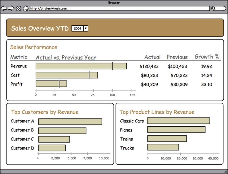 Creating Dashboards with CDE | Adventures with Open Source BI