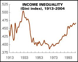 US Gini Index graph